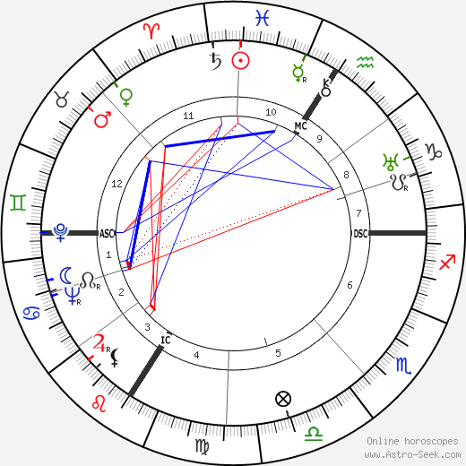 André Dalibert birth chart, André Dalibert astro natal horoscope, astrology