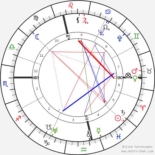 Andre Larquetoux tema natale, oroscopo, Andre Larquetoux oroscopi gratuiti, astrologia