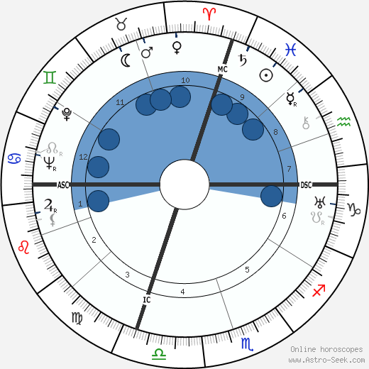Anna Magnani wikipedia, horoscope, astrology, instagram