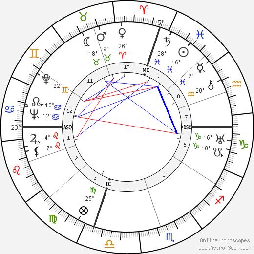 Anna Magnani birth chart, biography, wikipedia 2020, 2021
