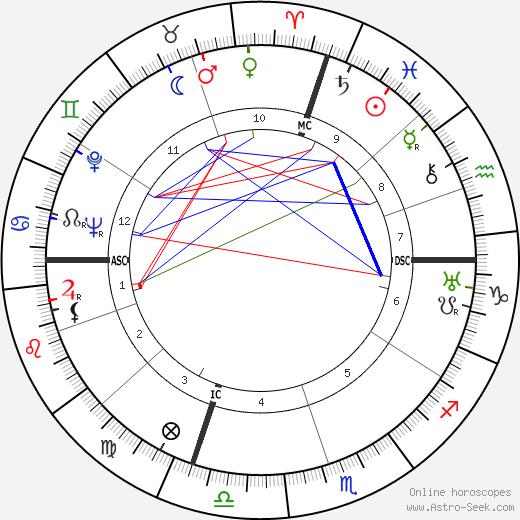 Anna Magnani birth chart, Anna Magnani astro natal horoscope, astrology