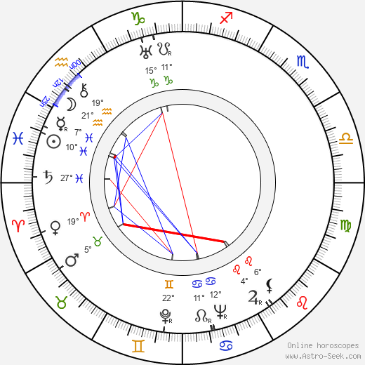 Armas Koivisto birth chart, biography, wikipedia 2017, 2018