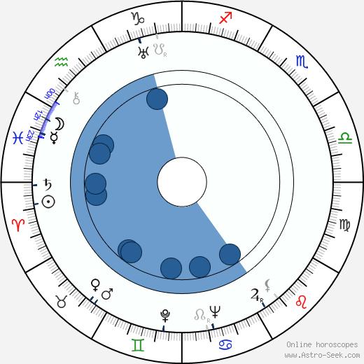 Arthur O'Connell wikipedia, horoscope, astrology, instagram