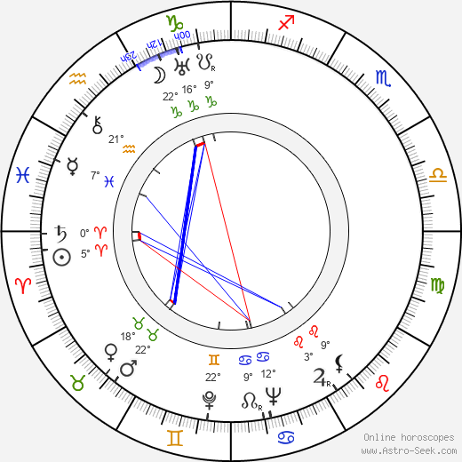 Betty MacDonald birth chart, biography, wikipedia 2019, 2020
