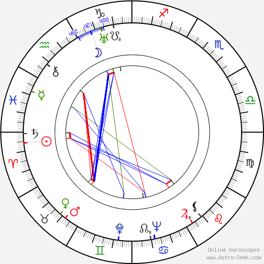 Betty MacDonald astro natal birth chart, Betty MacDonald horoscope, astrology