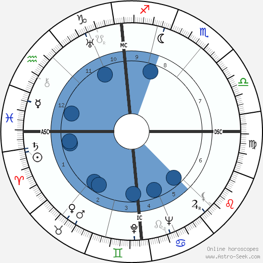 Cecil Collins wikipedia, horoscope, astrology, instagram