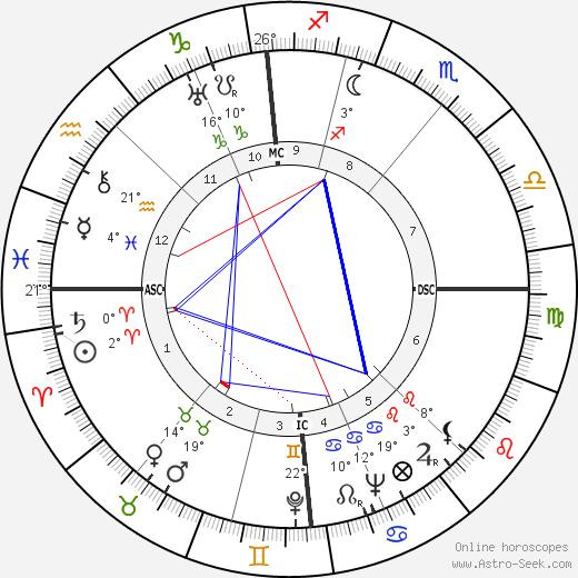 Cecil Collins birth chart, biography, wikipedia 2019, 2020