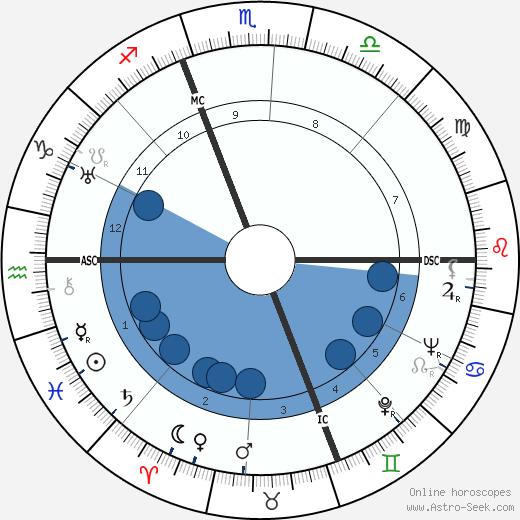 Christian Boussus wikipedia, horoscope, astrology, instagram