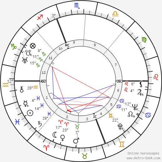 Christian Boussus birth chart, biography, wikipedia 2019, 2020
