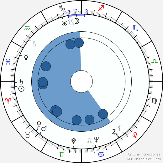 David Lean wikipedia, horoscope, astrology, instagram