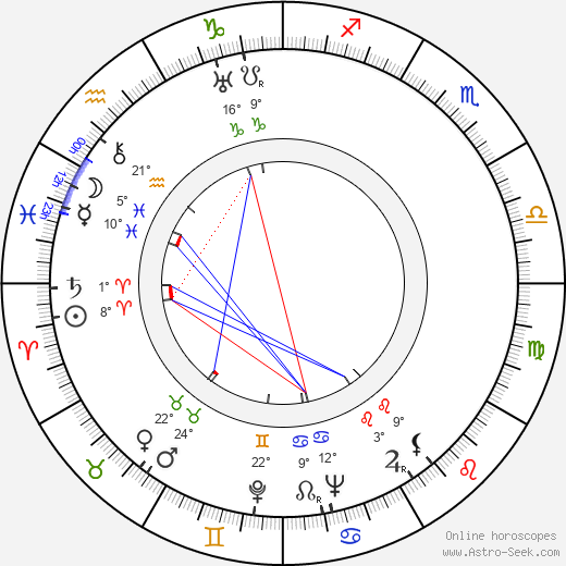Dennis O'Keefe birth chart, biography, wikipedia 2019, 2020