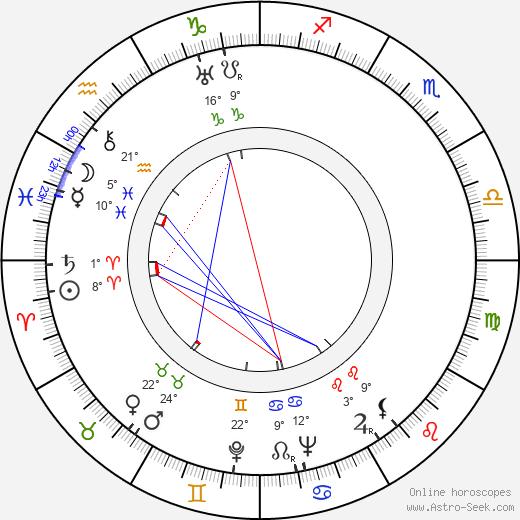 Dennis O'Keefe birth chart, biography, wikipedia 2020, 2021