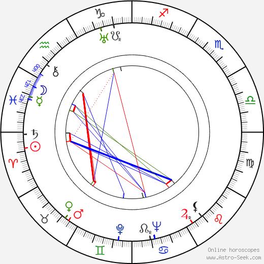Деннис О'Киф Dennis O'Keefe день рождения гороскоп, Dennis O'Keefe Натальная карта онлайн