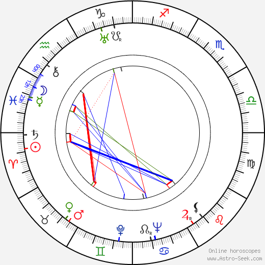 Dennis O'Keefe birth chart, Dennis O'Keefe astro natal horoscope, astrology