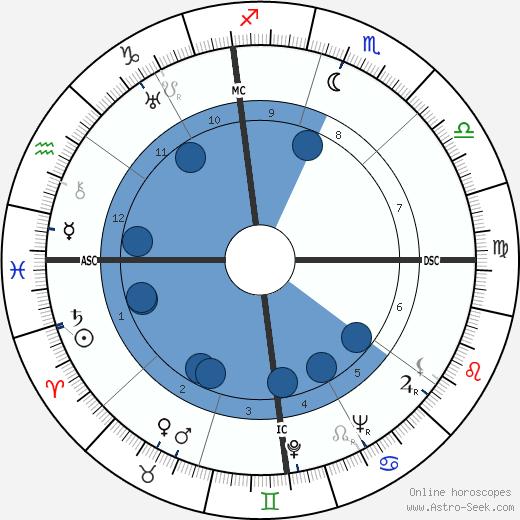 Ernest Liberati wikipedia, horoscope, astrology, instagram