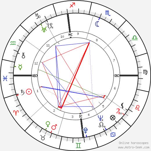 Ernest Liberati tema natale, oroscopo, Ernest Liberati oroscopi gratuiti, astrologia