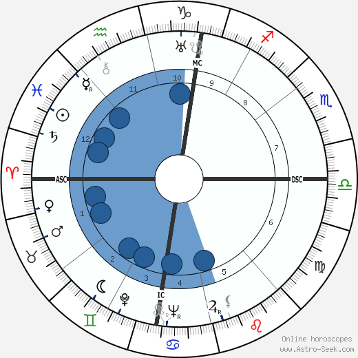 Francesco Camusso wikipedia, horoscope, astrology, instagram