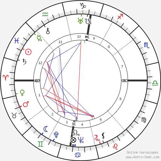 Francesco Camusso tema natale, oroscopo, Francesco Camusso oroscopi gratuiti, astrologia