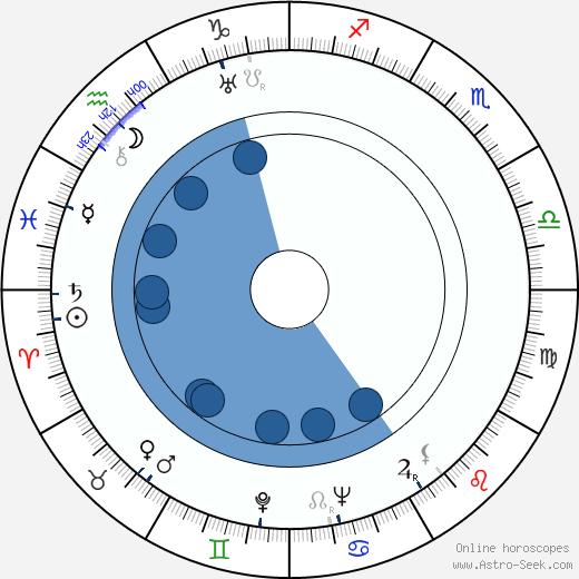 Grégoire Aslan wikipedia, horoscope, astrology, instagram