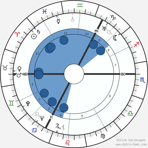 Helmut Käutner wikipedia, horoscope, astrology, instagram