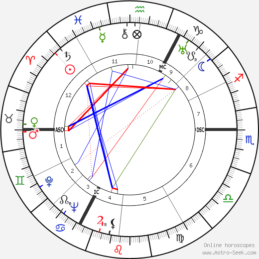 Helmut Käutner tema natale, oroscopo, Helmut Käutner oroscopi gratuiti, astrologia