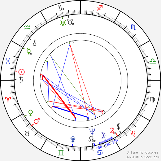 Inez Courtney birth chart, Inez Courtney astro natal horoscope, astrology