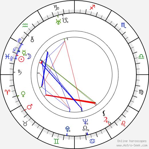 Jaroslav Tuzar день рождения гороскоп, Jaroslav Tuzar Натальная карта онлайн
