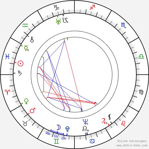 Josef Gruss день рождения гороскоп, Josef Gruss Натальная карта онлайн