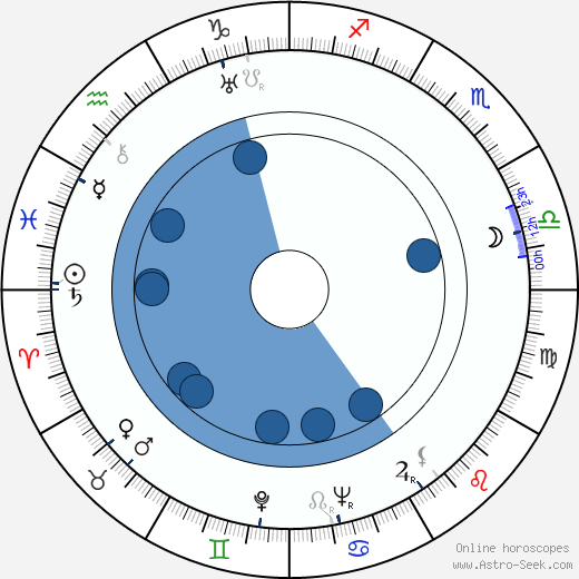 Josef Šidlichovský wikipedia, horoscope, astrology, instagram
