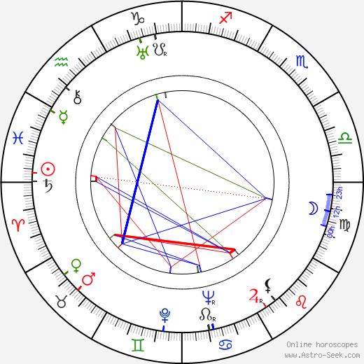 Lauri Posti astro natal birth chart, Lauri Posti horoscope, astrology