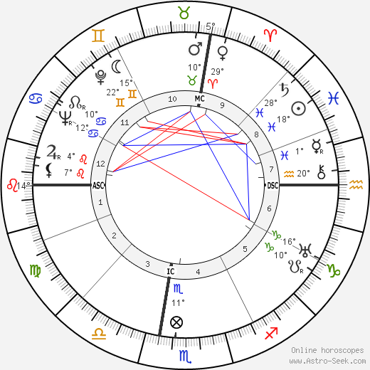 Leonardo Sinisgalli birth chart, biography, wikipedia 2018, 2019