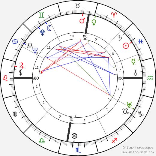 Leonardo Sinisgalli astro natal birth chart, Leonardo Sinisgalli horoscope, astrology