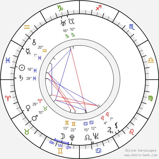 Leonid Kmit birth chart, biography, wikipedia 2018, 2019