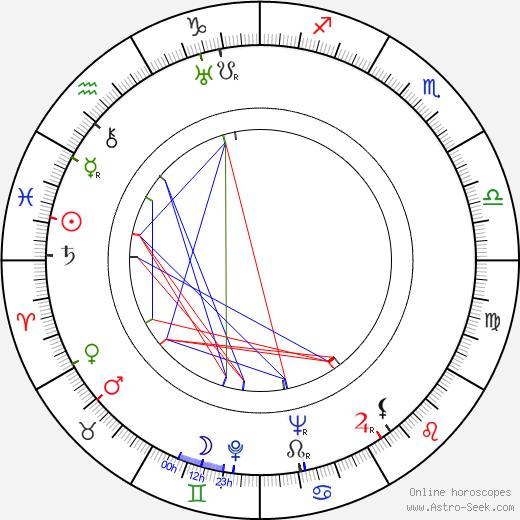 Leonid Kmit astro natal birth chart, Leonid Kmit horoscope, astrology