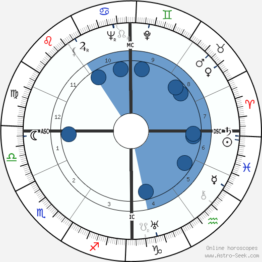 Loulou Gasté wikipedia, horoscope, astrology, instagram