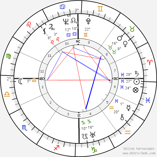 Loulou Gasté birth chart, biography, wikipedia 2019, 2020
