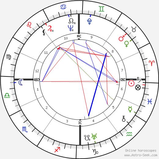 Loulou Gasté birth chart, Loulou Gasté astro natal horoscope, astrology
