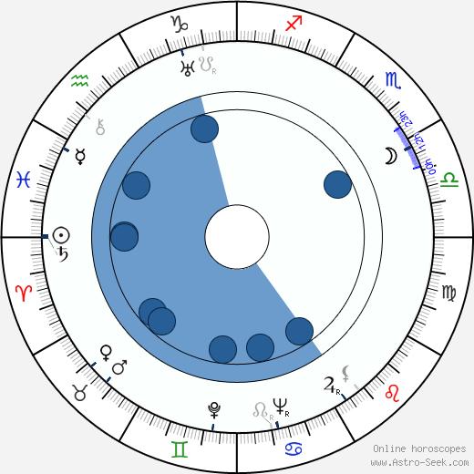 Michael Redgrave wikipedia, horoscope, astrology, instagram