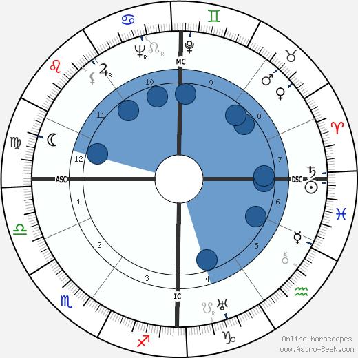 Rene Daumal wikipedia, horoscope, astrology, instagram