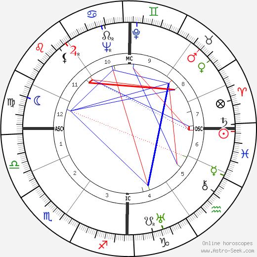 Рене Домаль Rene Daumal день рождения гороскоп, Rene Daumal Натальная карта онлайн