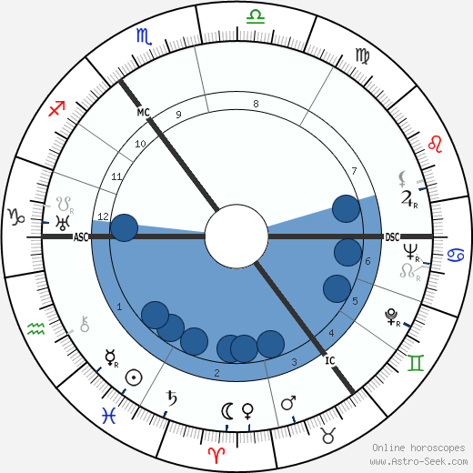 Rex Harrison horoscope, astrology, sign, zodiac, date of birth, instagram
