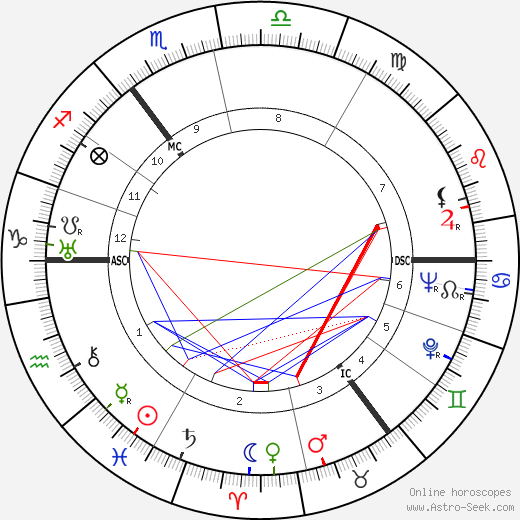 Rex Harrison birth chart, Rex Harrison astro natal horoscope, astrology