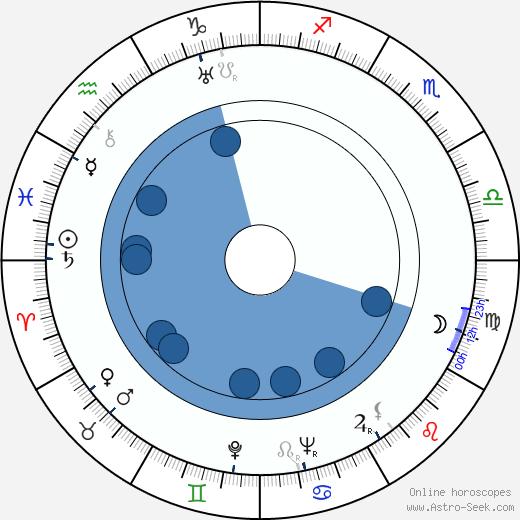 Robert Rossen wikipedia, horoscope, astrology, instagram