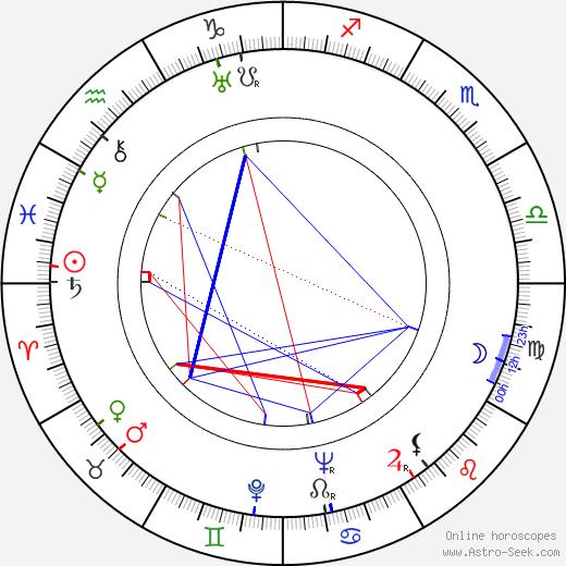 Robert Rossen birth chart, Robert Rossen astro natal horoscope, astrology