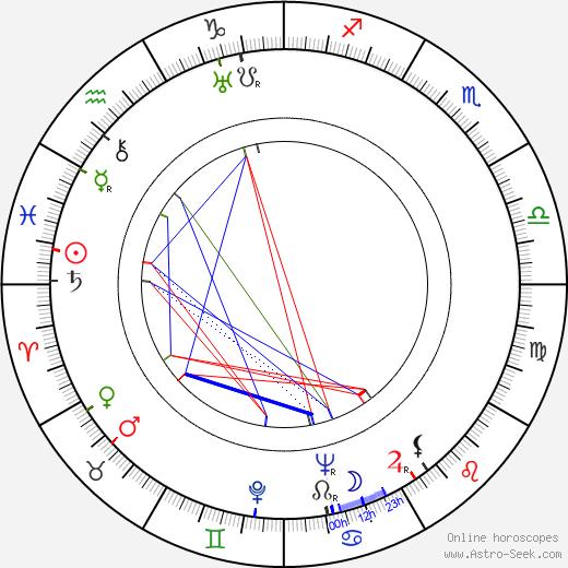 Sergio Pugliese день рождения гороскоп, Sergio Pugliese Натальная карта онлайн