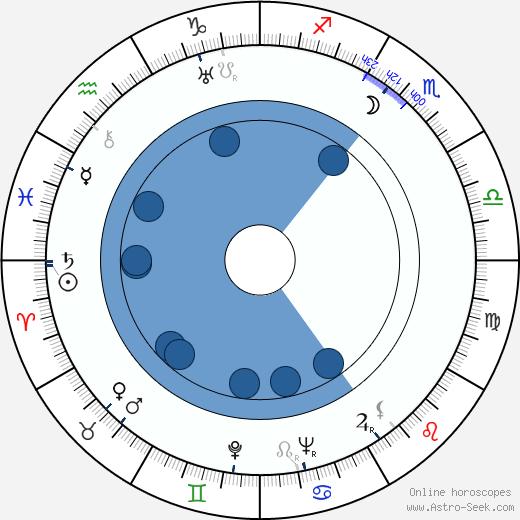 Sol Gorss wikipedia, horoscope, astrology, instagram