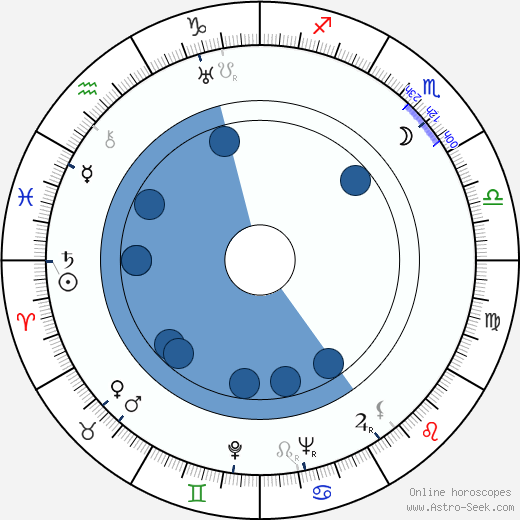Viktor Vitkovich wikipedia, horoscope, astrology, instagram