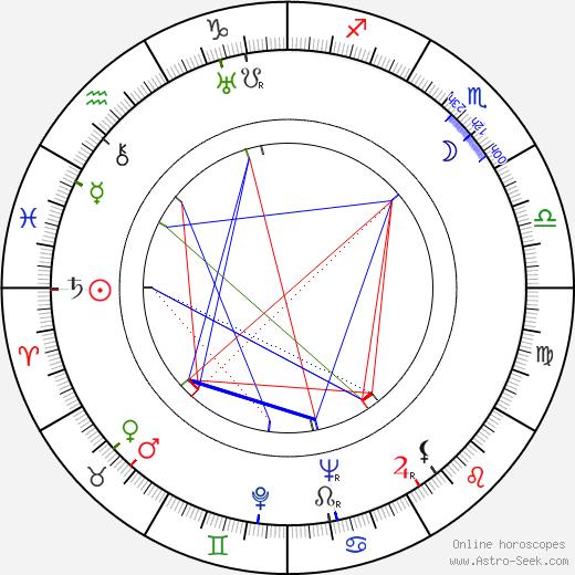 Viktor Vitkovich день рождения гороскоп, Viktor Vitkovich Натальная карта онлайн