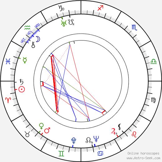 Vitaly Ketterer tema natale, oroscopo, Vitaly Ketterer oroscopi gratuiti, astrologia