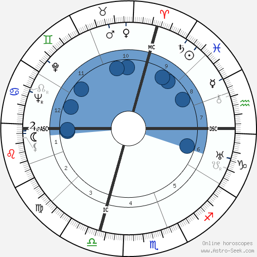 Walter H. Annenberg wikipedia, horoscope, astrology, instagram